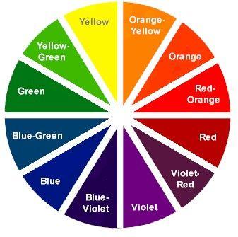 Kombinasi Warna Pakaian dengan Color Wheel